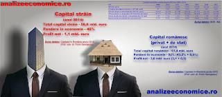 Ce pondere are în economie capitalul străin, ce forță de muncă angajează și ce profituri obține