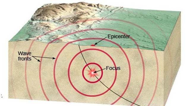 Gempa Bumi Guncang Deli Serdang