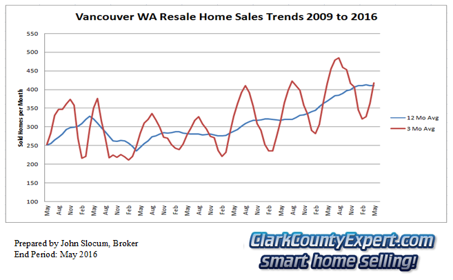 Vancouver Washington Resale Home Sales May 2016 - Units Sold