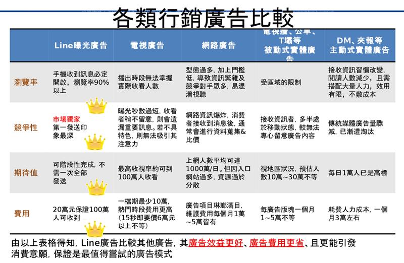 LINE行銷/LINE精準行銷/LINE精準名單/LINE廣告代發/LINE代加好友/LINE自動發訊息 - 玩轉行銷創意