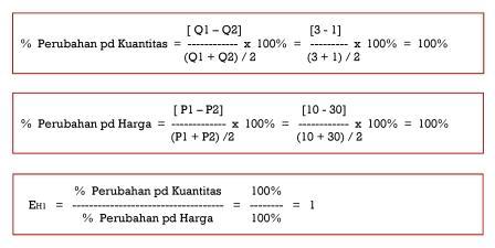 Penghitungan Elastisitas dengan midpoint method pada Situasi I - www.ajarekonomi.com