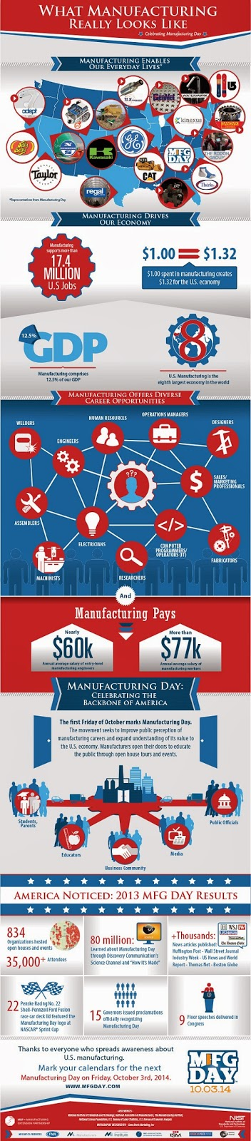 Infographic: What Manufacturing Really Looks Like - Celebrating Manufacturing Day