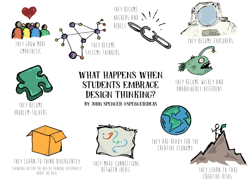 Leading And Learning Design Thinking 21st C Thinking