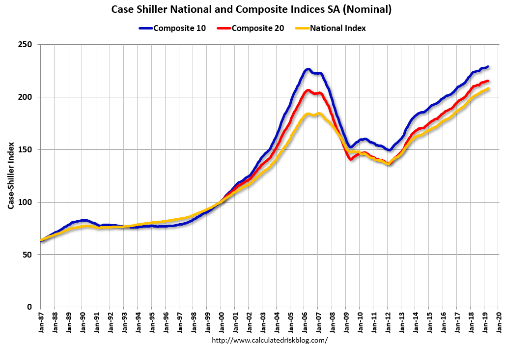 Risultato immagini per case shiller us national home prices index 2019""