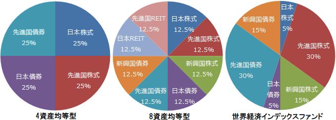 4資産均等型、8資産均等型、世界経済インデックスファンドの基本投資割合