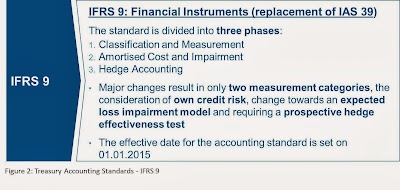 IFRS 9 Treasury Accounting Standards