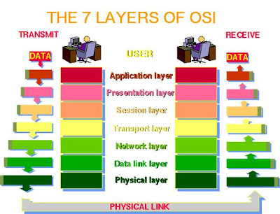 Model OSI (OPEN SYSTEMS INTERCONNECTIONS) ~ Goes'zZ