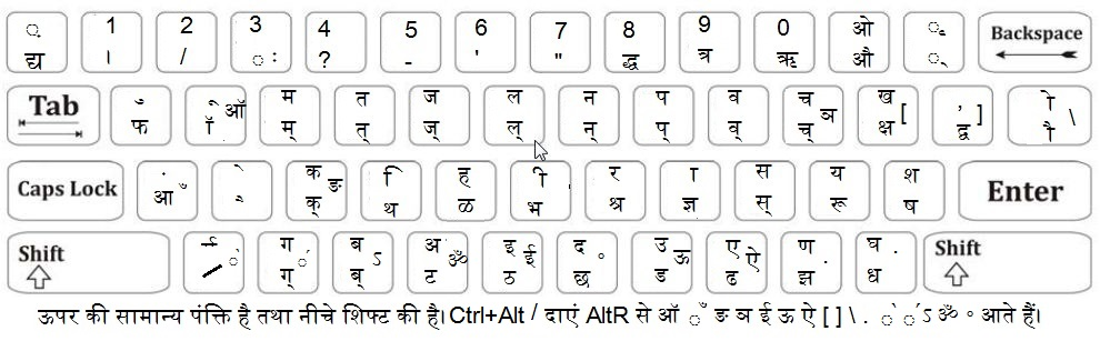 Rajbhasha.net New Remington Unicode Hindi Keyboard Layout