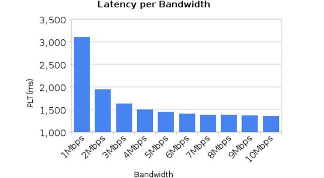 ¿Qué es y para qué sirve la Latencia y el Ping? | ¿Cómo mejorar la latencia? | El futuro con 5G y una latencia más baja