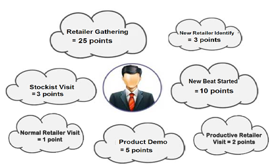 %60fmcg software for sales business intelligence Sales Call Categorization, FMCG software for sales and Customized ERP