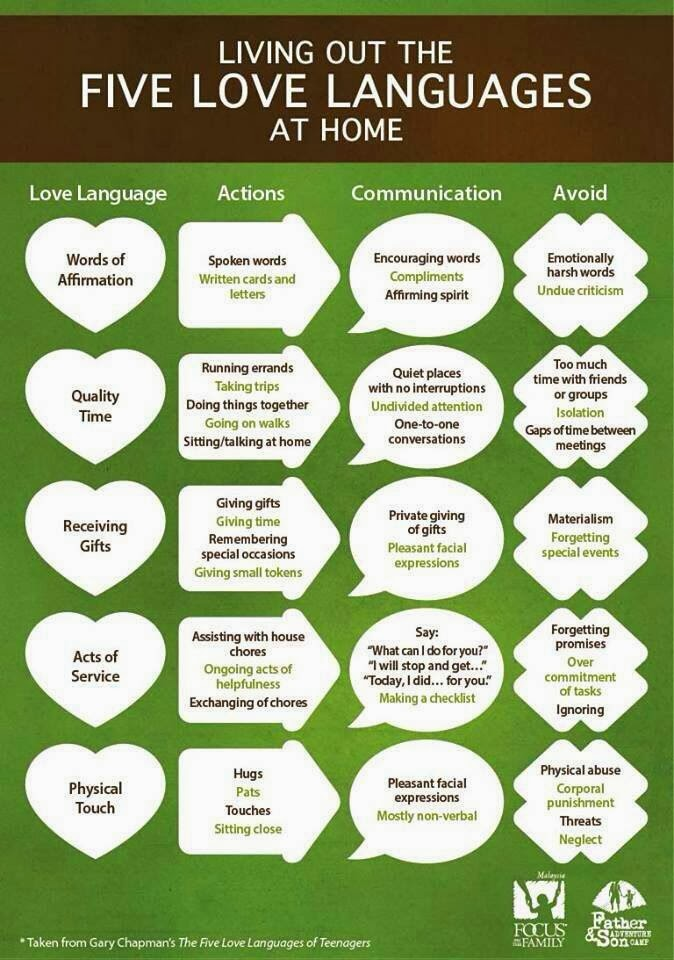 But today on Facebook my friend Natalie had this chart posted  Now I    Quality Time Love Language