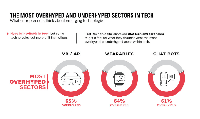 The Most Overhyped Sectors in Tech, According to Entrepreneurs