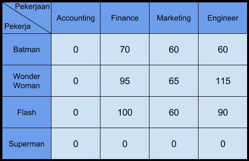 tabel penugasan 2