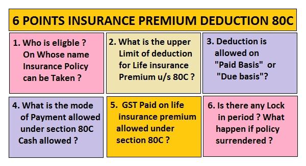 LIFE INSURANCE PREMIUM DEDUCTION U/S 80C | SIMPLE TAX INDIA