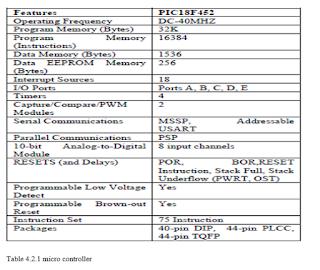 Table 4.2.1 micro controller
