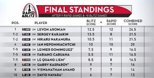 Echecs : Aronian remporte le combiné Rapide et Blitz de Saint Louis © site officiel