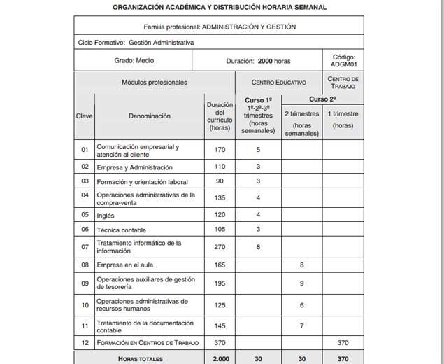 Mrb Formación Técnico En Gestión Administrativa