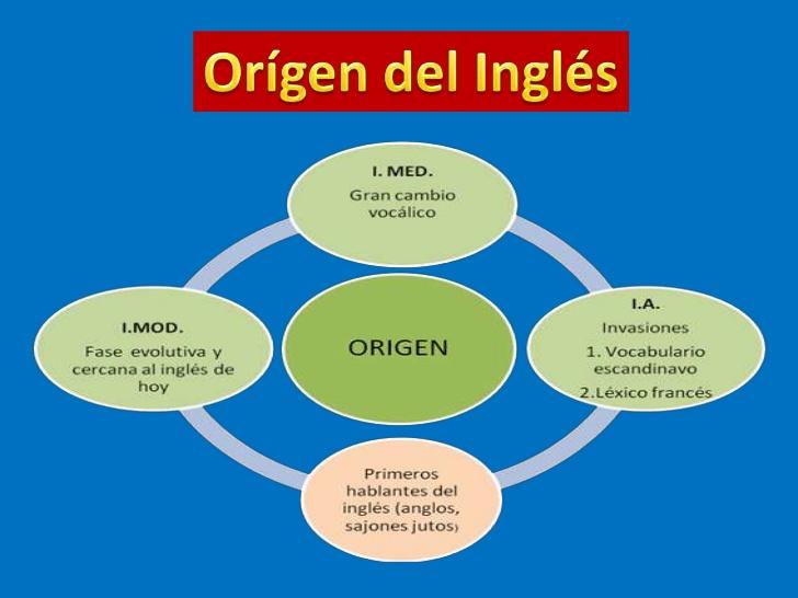 Habilidades Del Idioma Ingles Historia Del Idioma Inglés