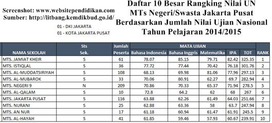 Daftar MTS Negeri dan Swasta Favorit Jakarta Pusat Berdasarkan Rangking Hasil UN 2015