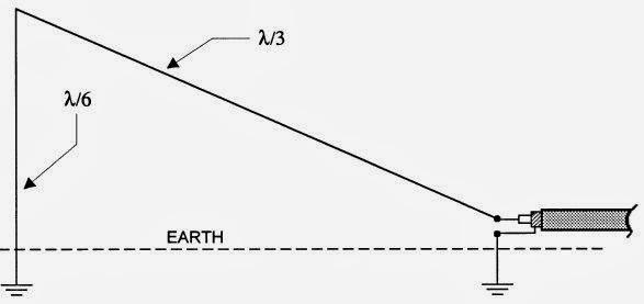 9M2PJU: Simple Antenna For 80 Meters Band