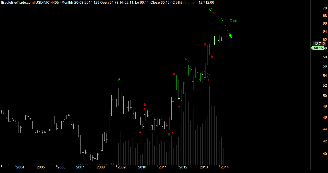 USDINR The bulls would be back soon