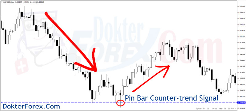 Counter trend trading the forex markets