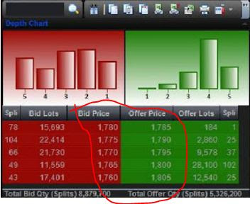 spread bid-offer mekanisme perdagangan saham