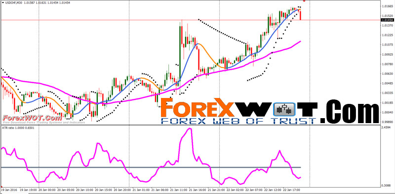 Demand And Supply Zone Forex