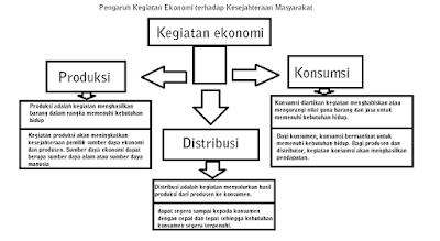 Pengaruh Kegiatan Ekonomi terhadap Kesejahteraan Masyarakat