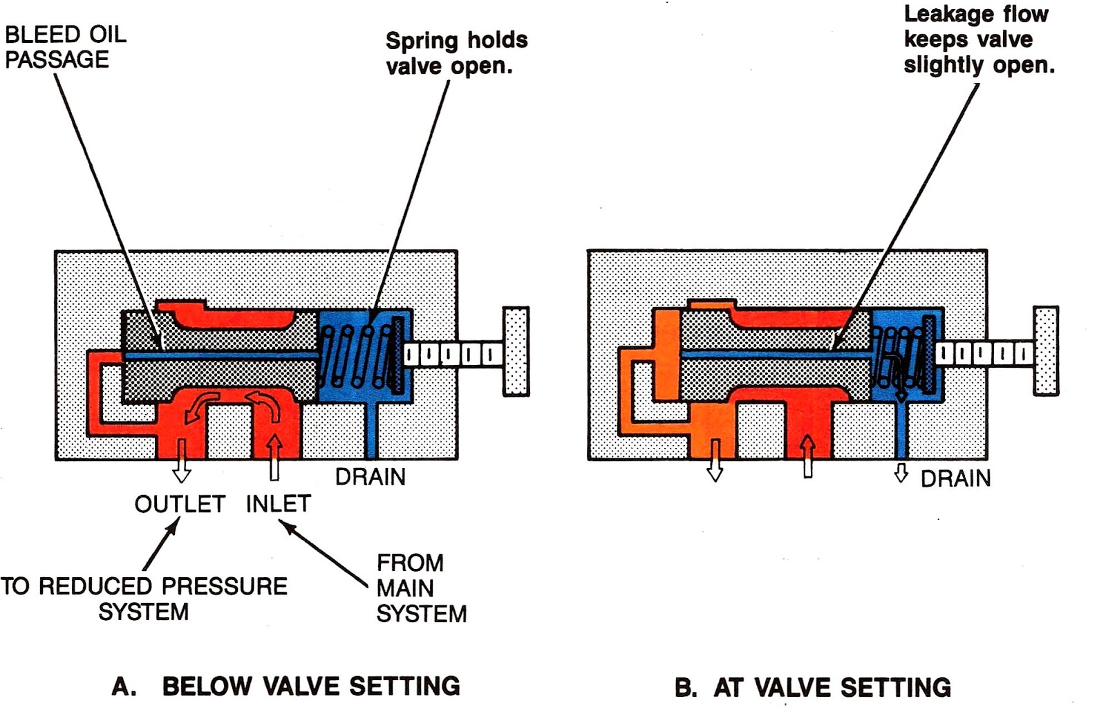 Schematic Diagram Of Pressure Relief Valve Electrical Wiring Symbol Mariners Repository Hydraulics 2 Control Hydraulic