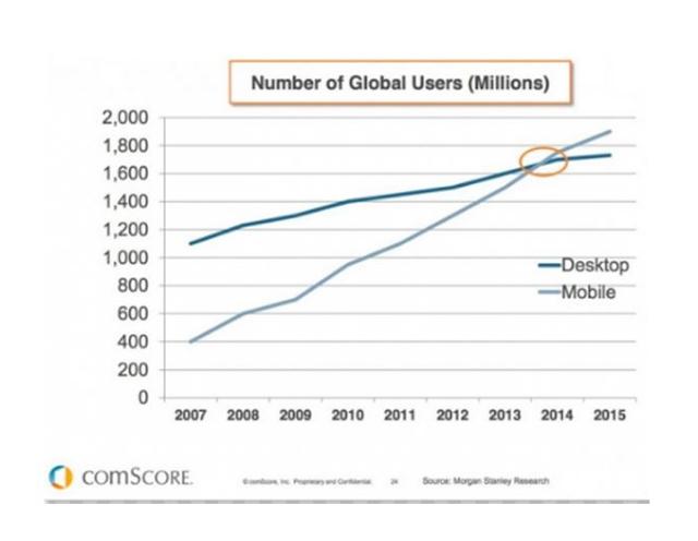móviles ha superado el tráfico de escritorio, según COMScore,