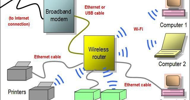 Computer Science and Engineering Simple wireless network