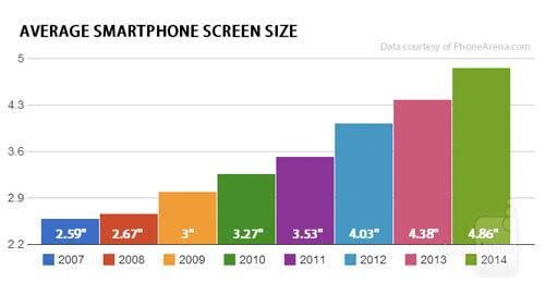 perkembangan layar smartphone