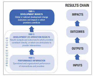 Table showing the results chain from inputs to outputs to outcomes and to impacts
