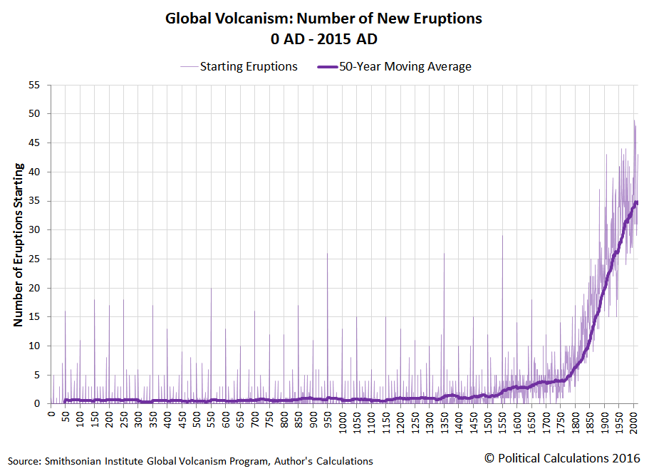 Global Volcanism: Number of New Eruptions, 0 AD through 2015 AD