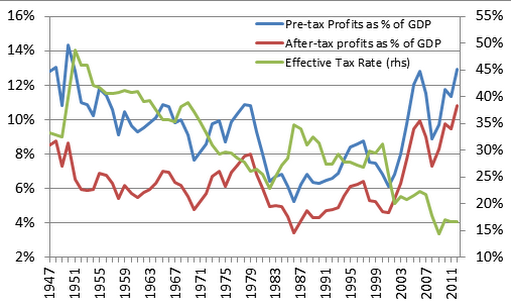 Profit margins, tax receipts and labor demand curves