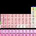 रासायनिक तत्वों के नाम एवं इसके संकेत