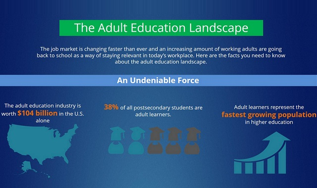 Image: The Adult Education Landscape #infographic