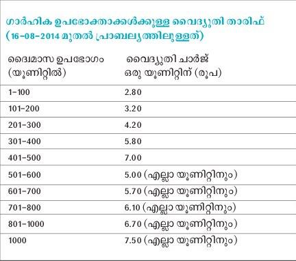 Aruninte Blog Latest Kseb Electricity Tariff At Kerala