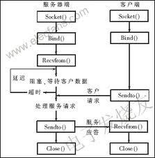 Socket Programs in C: TCP UDP Client Server Communication