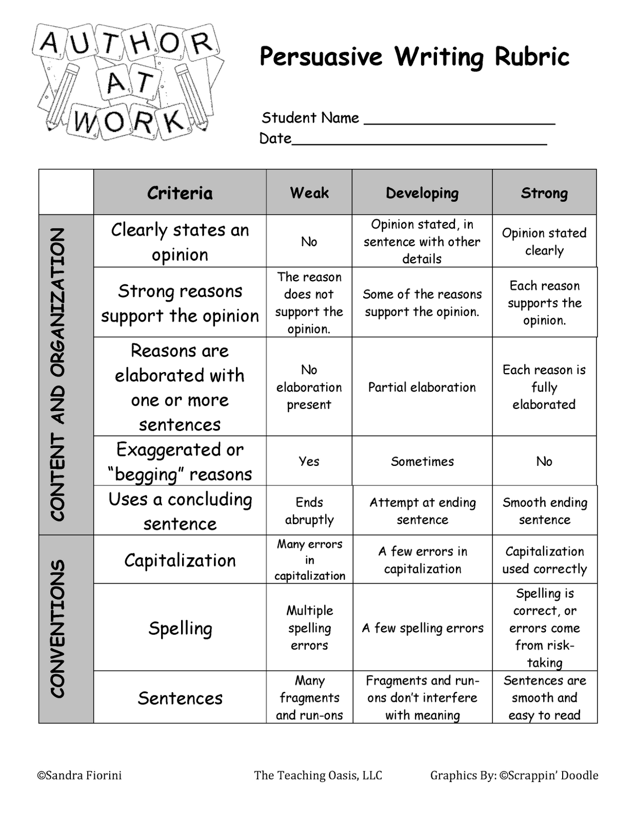rubric for 5 paragraph persuasive essay Five paragraph essay scoring rubric to include an introductory and concluding paragraph on topics requiring persuasion or argument (without counter claims) this will not involve research citations two paragraphs containing separate clearly focused topic sentences that relate to the argument one.