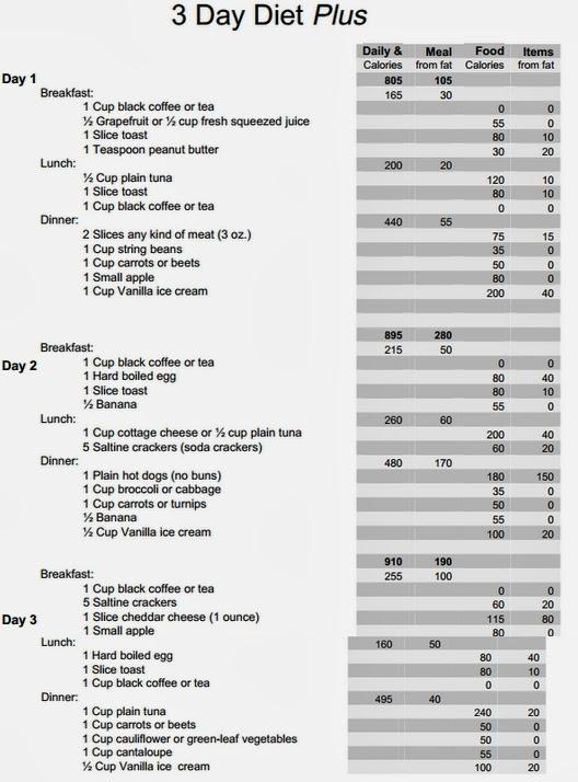 Diätplan ausdrucken – Gesunde Ernährung Lebensmittel