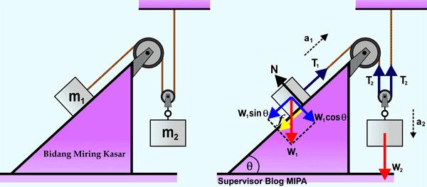 penerapan Hukum Newton Pada Gerak Benda yang Dihubungkan 2 Katrol (katrol tetap dan katrol bebas) di Bidang Miring kasar