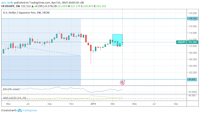USDJPY March 2019 Seasonality Forecast Outcome