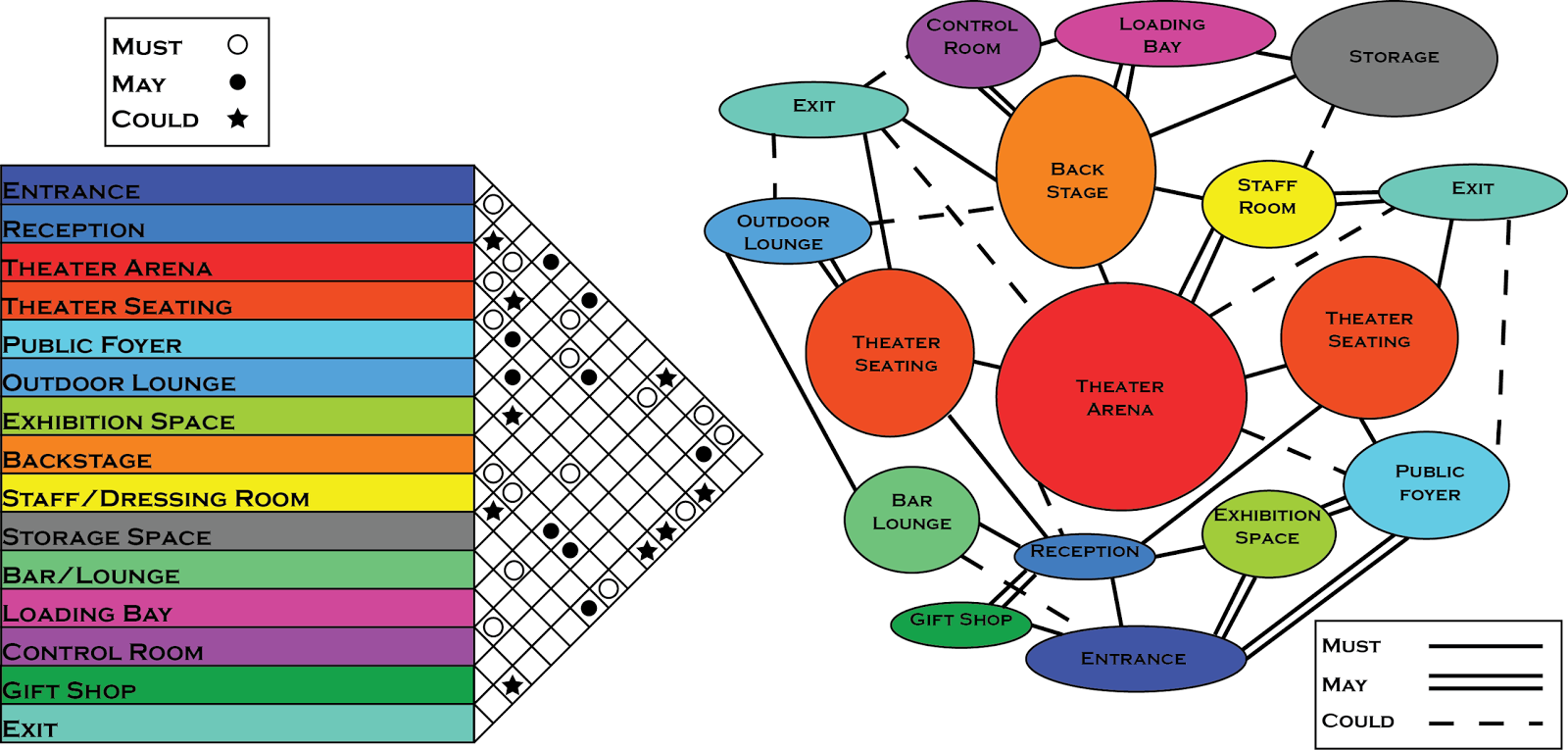 what are bubble diagram holden vt audio wiring arch 3610 fall 2015 kadrakunov erjan assignment08 07 matrix diagrams
