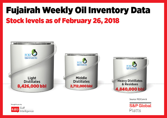Chart Attribute: Fujairah Weekly Oil Inventory Data (as of February 26, 2018) / Source: The Gulf Intelligence