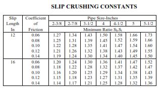 Slip Crushing