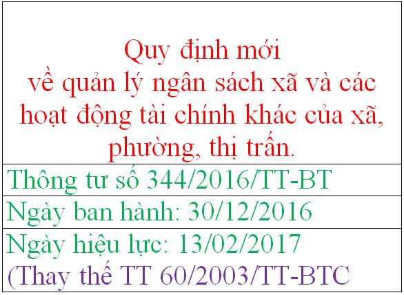 TT 344 Một số nội dung mới trong Quy định về quản lý ngân sách xã và các hoạt động tài chính khác của xã, phường, thị trấn