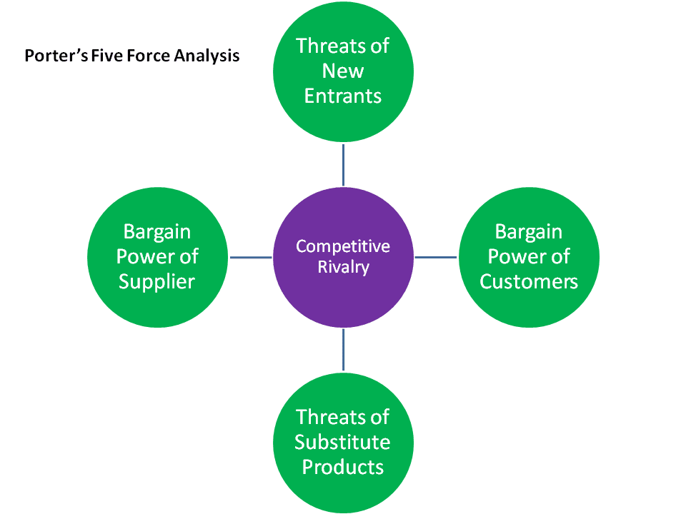 five forces analysis for grolsch Molson coors brewing company porter five forces porter five forces analysis is a strategic management tool to analyze industry and understand grolsch: growing.