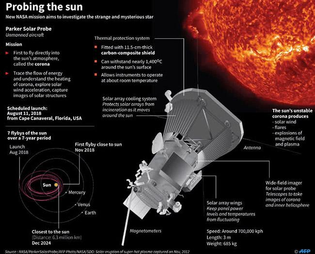 LaporanPenelitian.com Parker Solar Probe dalam Perjalanan Bersejarah Menyentuh Matahari